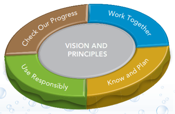 Vision and Principles - Four Components